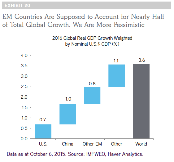diagram displaying growth pressure on EM Countries