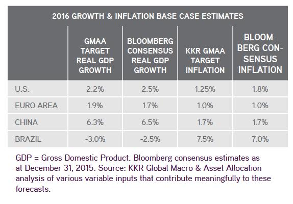 table displaying KKR 2016 Growth & Inflation Estimates