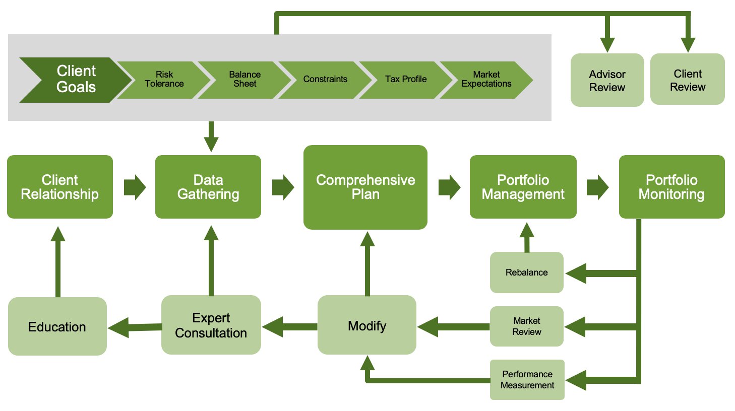 A decision making diagram
