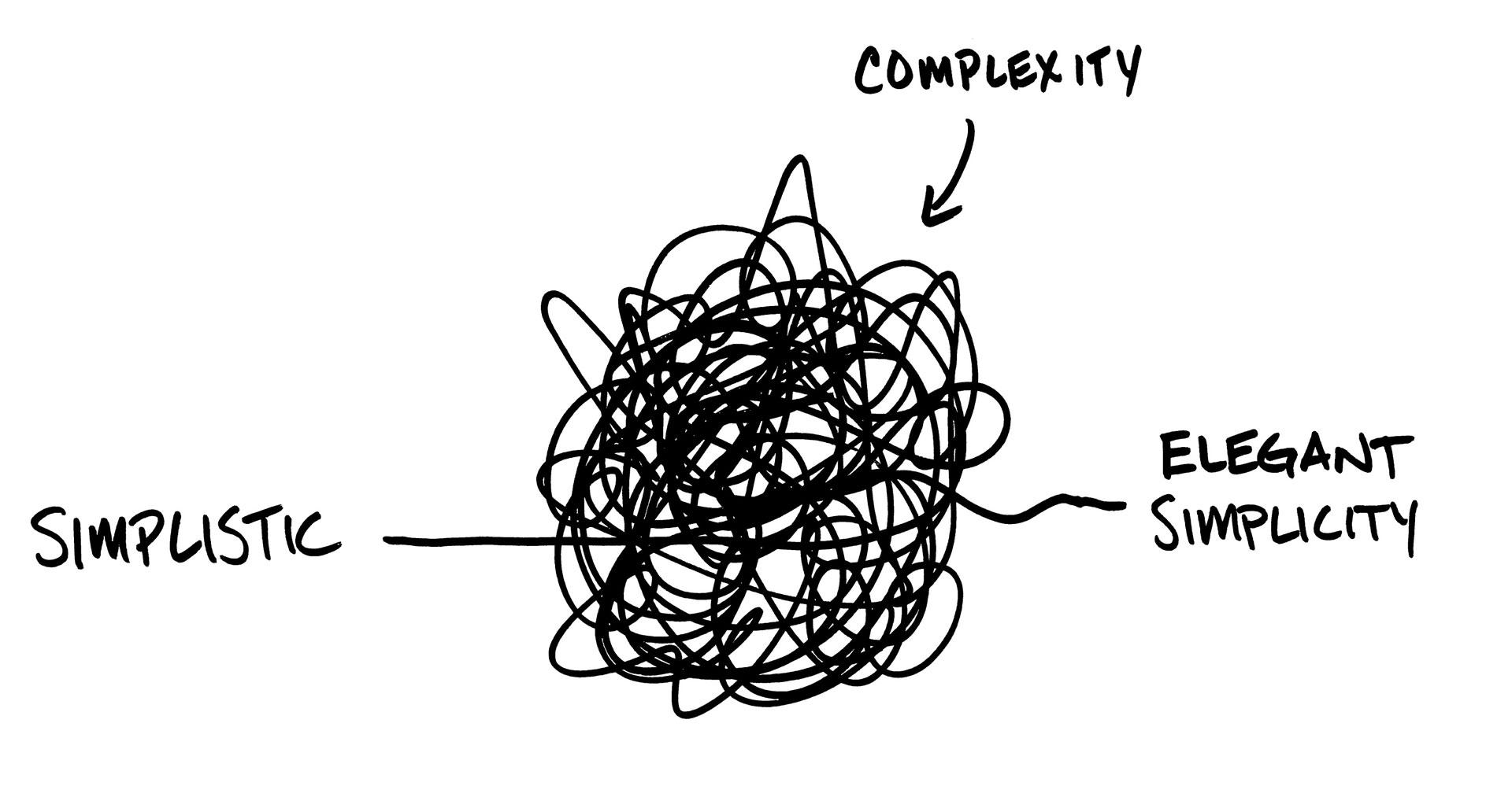 complexityelegantsimplicity