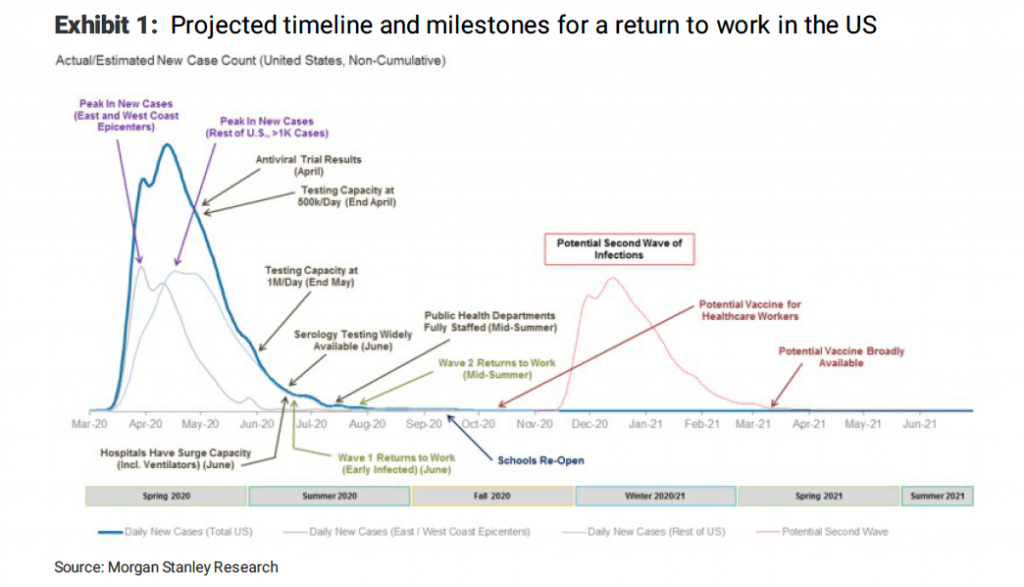 graph of return to work timeline